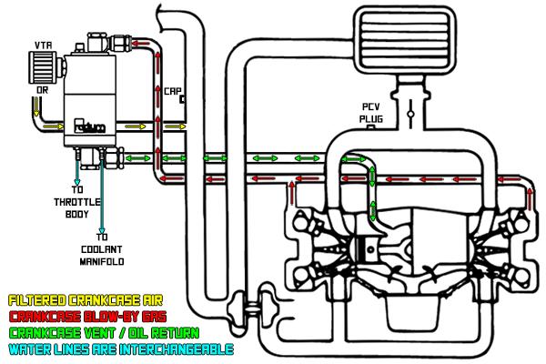 Radium Engineering Air Oil Separator Aos Kit 2008 2014